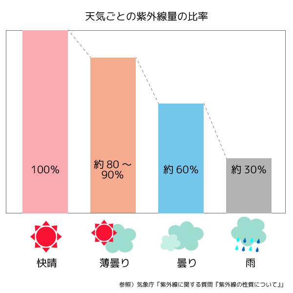 天気ごとの紫外線量の比率